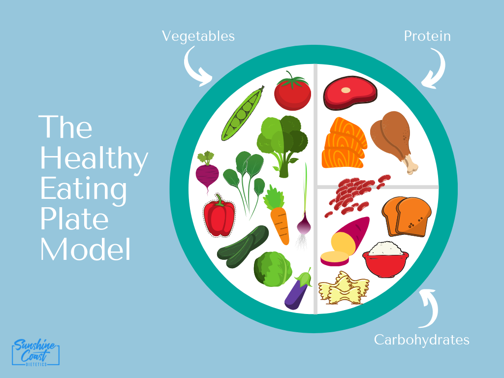 healthy_eating_plate_model_diet_sunshine_coast_dietetics
